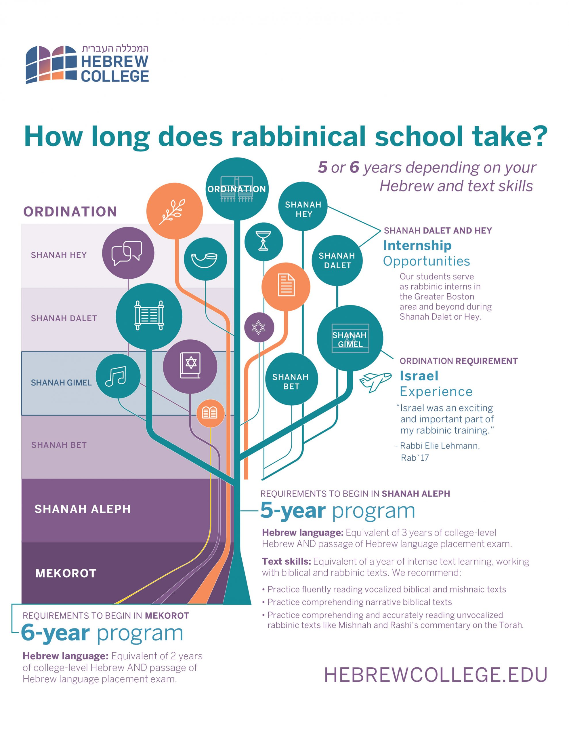How long does Rabbinical school take?
