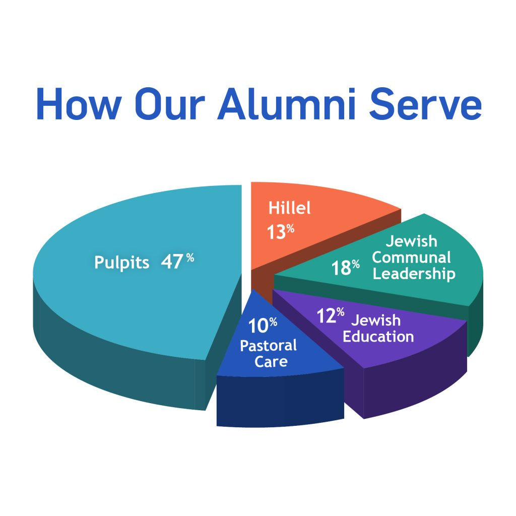 RS alumni pie chart