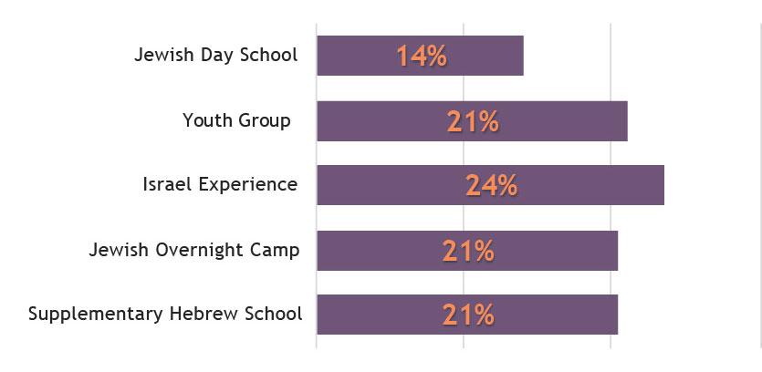 rabbinical students Jewish education bar chart